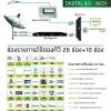 dBy Digital 4.0 ชุดงานระบบทีวีอาคารสูง dBy digital 4.0