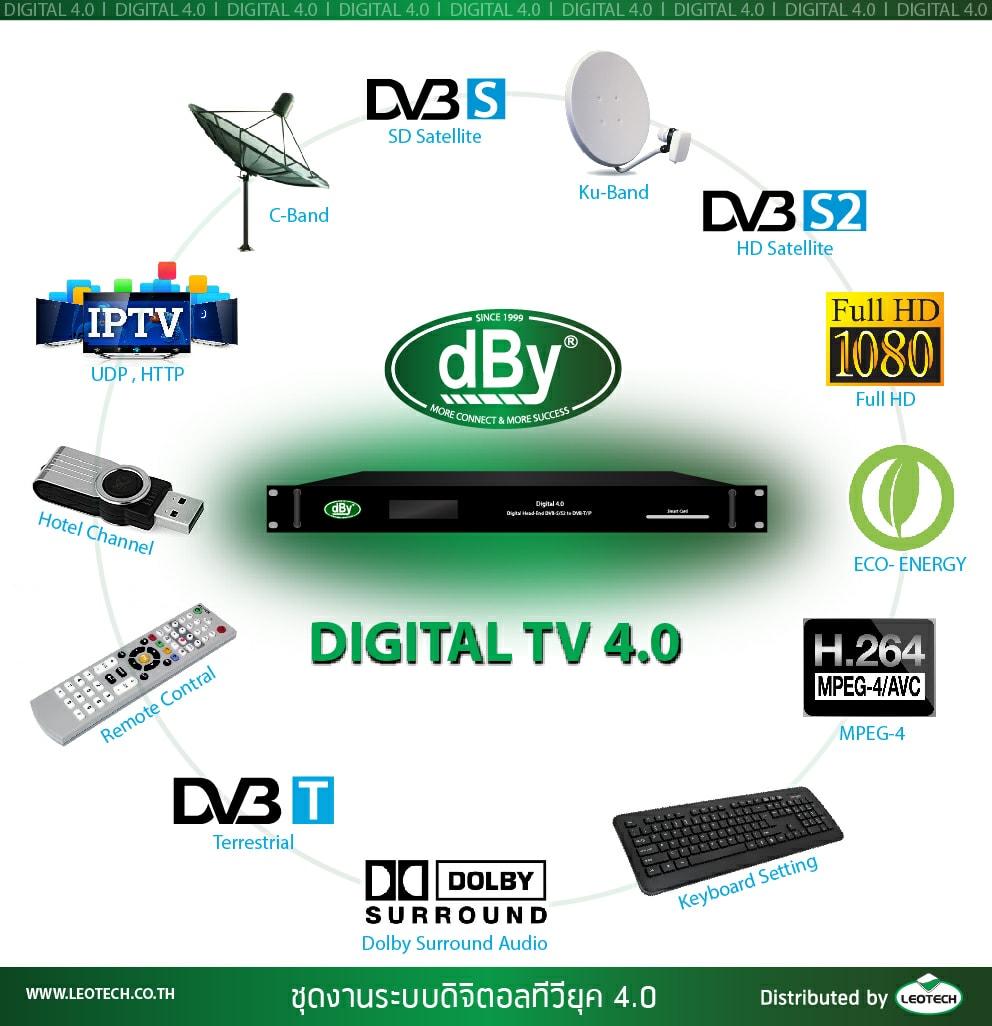 dBy Digital 4.0 ระบบทีวีรวมดิจิตอลหอพักโรงแรมอพาท์เม้น